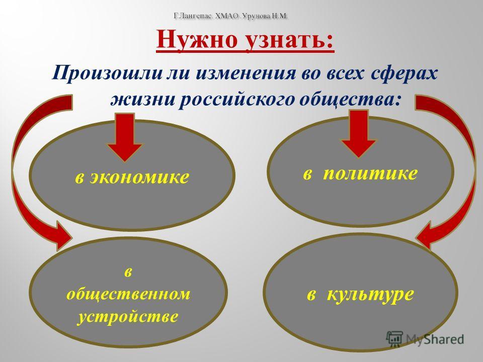 Нужно узнать : Произошли ли изменения во всех сферах жизни российского общества : в экономике в политике в общественном устройстве в культуре