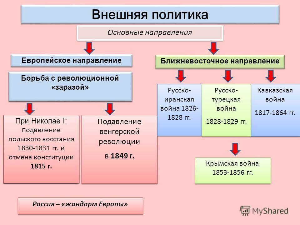 Внешняя политика александра 2 кратко - 913dc