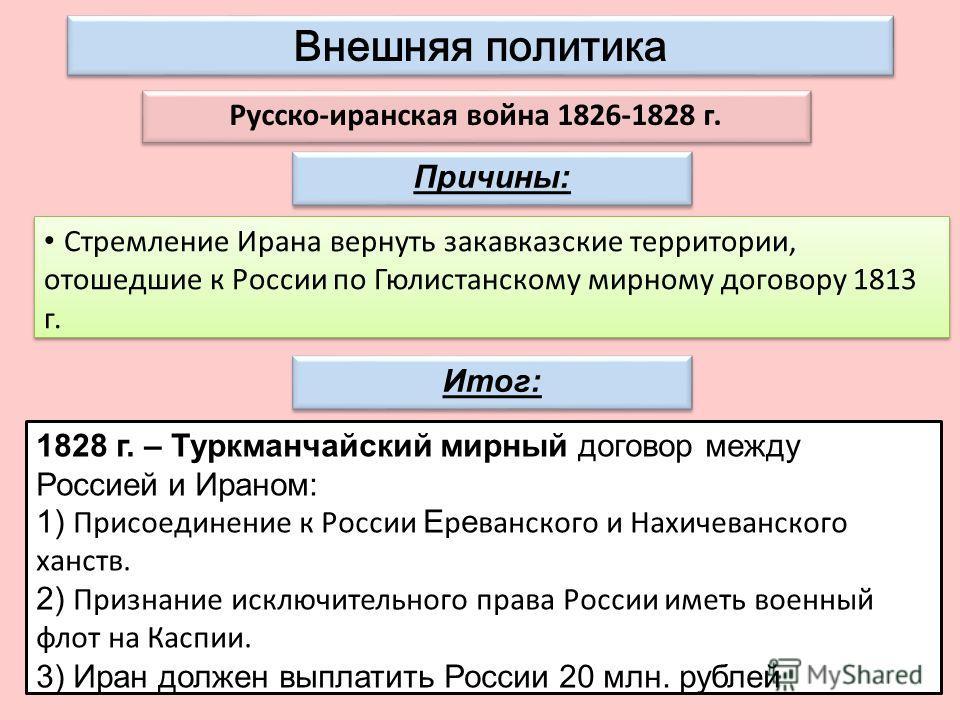 Внешняя политика Стремление Ирана вернуть закавказские территории, отошедшие к России по Гюлистанскому мирному договору 1813 г. Русско-иранская война 1826-1828 г. 1828 г. – Туркманчайский мирный договор между Россией и Ираном: 1) Присоединение к Росс