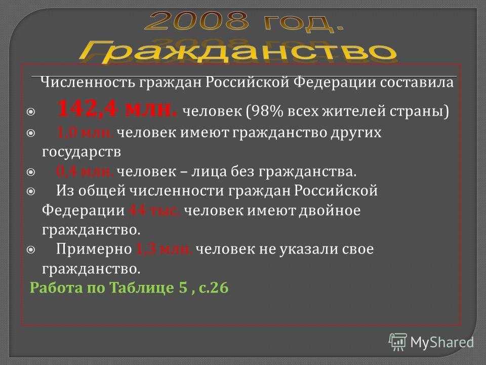 Численность граждан Российской Федерации составила 142,4 млн. человек (98% всех жителей страны ) 1,0 млн. человек имеют гражданство других государств 0,4 млн. человек – лица без гражданства. Из общей численности граждан Российской Федерации 44 тыс. ч