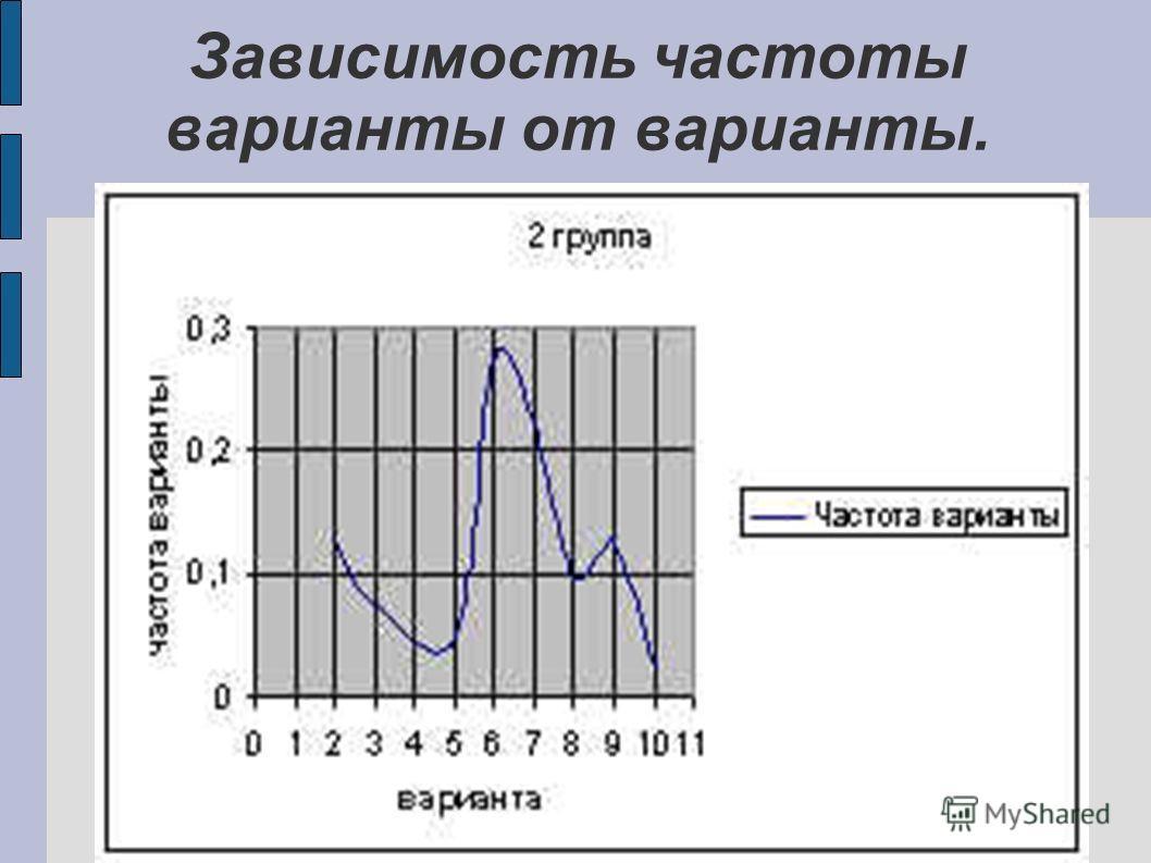 Зависимость частоты варианты от варианты.