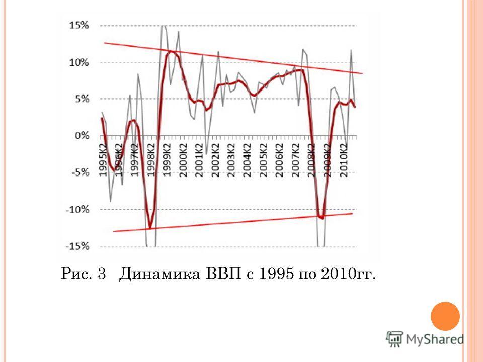 Рис. 3 Динамика ВВП с 1995 по 2010гг.