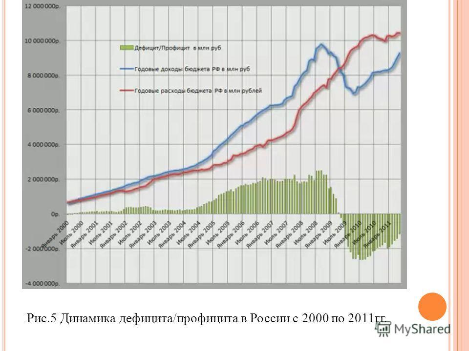 Рис.5 Динамика дефицита/профицита в России с 2000 по 2011гг.