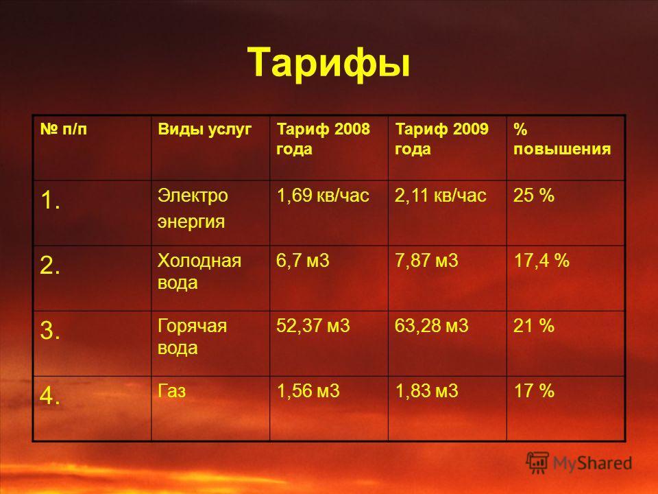 Тарифы п/пВиды услугТариф 2008 года Тариф 2009 года % повышения 1. Электро энергия 1,69 кв/час2,11 кв/час25 % 2. Холодная вода 6,7 м37,87 м317,4 % 3. Горячая вода 52,37 м363,28 м321 % 4. Газ1,56 м31,83 м317 %