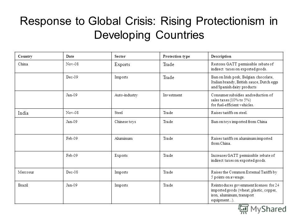 Response to Global Crisis: Rising Protectionism in Developing Countries CountryDateSectorProtection typeDescription ChinaNov-08 ExportsTrade Restores GATT permissible rebate of indirect taxes on exported goods. Dec-09Imports Trade Ban on Irish pork,