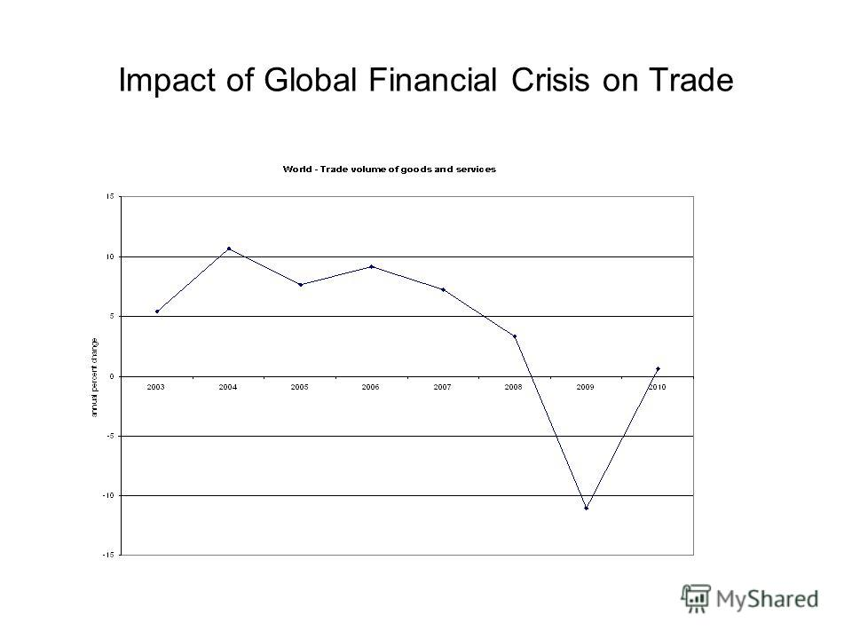 Impact of Global Financial Crisis on Trade