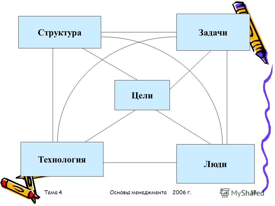 Тема 4Основы менеджмента 2006 г.15 Структура Задачи Технология Люди Цели