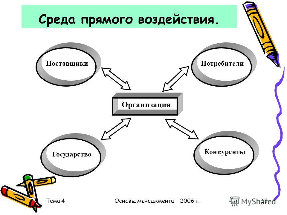 Тема 4Основы менеджмента 2006 г.19 Среда прямого воздействия. Организация ПоставщикиПотребители Государство Конкуренты