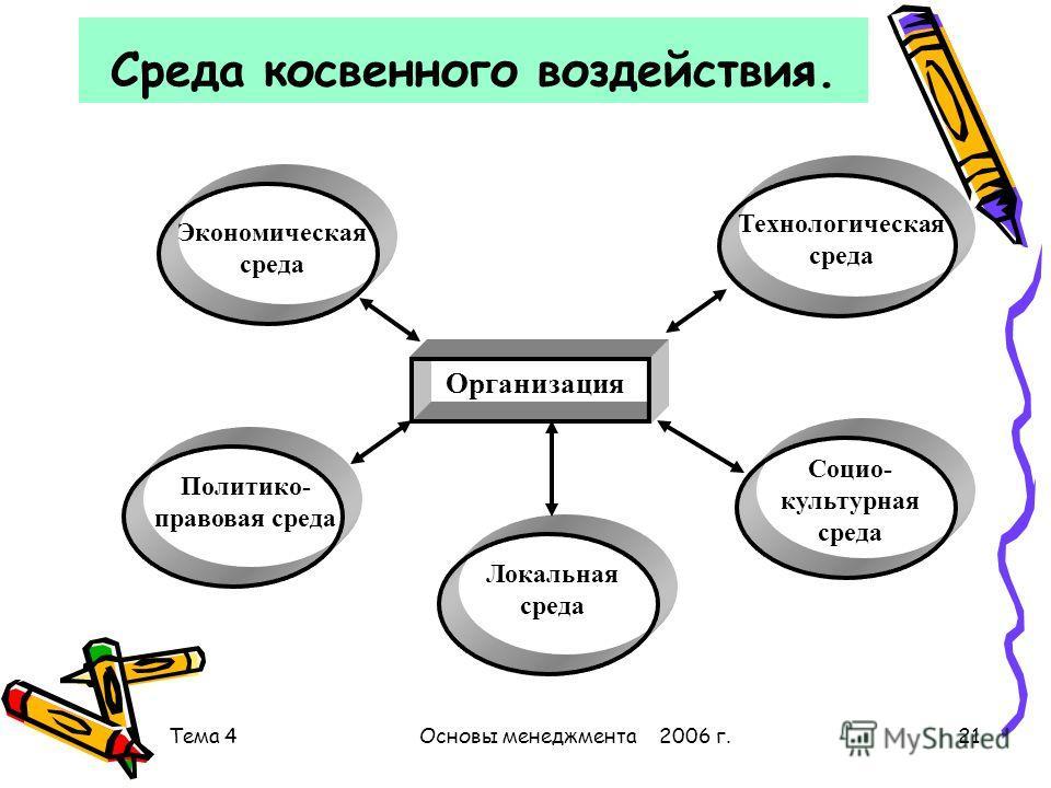 Тема 4Основы менеджмента 2006 г.21 Среда косвенного воздействия. Организация Экономическая среда Технологическая среда Политико- правовая среда Социо- культурная среда Локальная среда