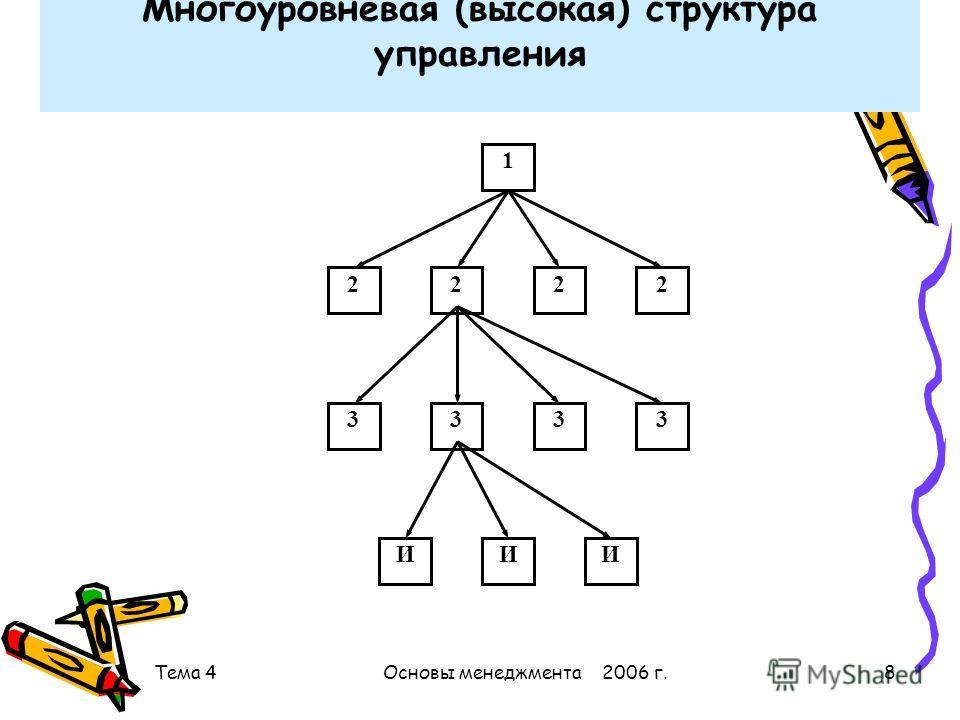 Тема 4Основы менеджмента 2006 г.8 Многоуровневая (высокая) структура управления 1 2222 3333 ИИ И