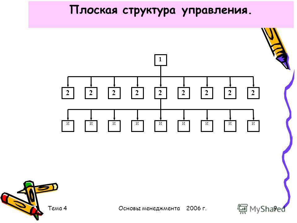 Тема 4Основы менеджмента 2006 г.9 Плоская структура управления. 1 222222222 ИИИИИИИИИ
