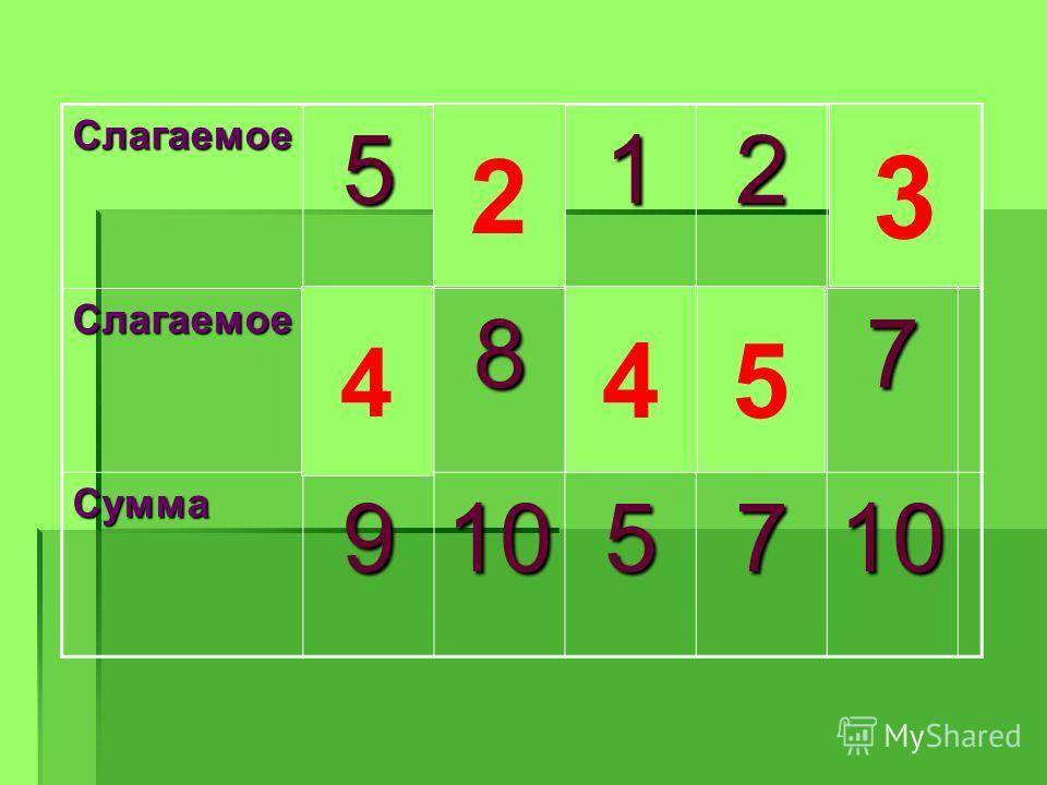 Слагаемое512 Слагаемое87 Сумма9105710 4 2 4 5 3
