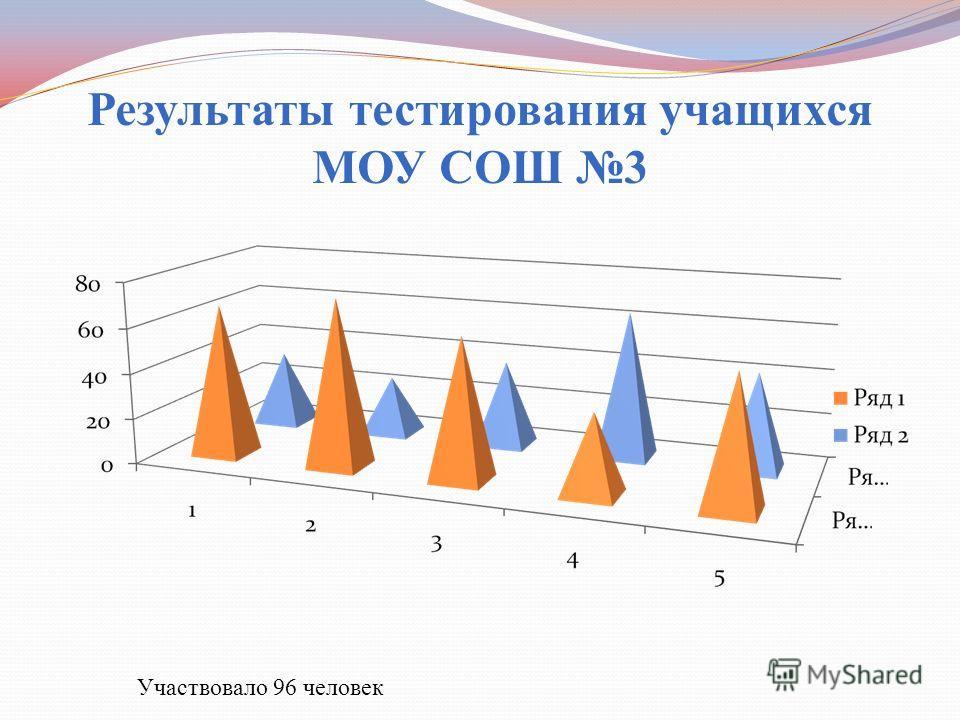 Результаты тестирования учащихся МОУ СОШ 3 Участвовало 96 человек