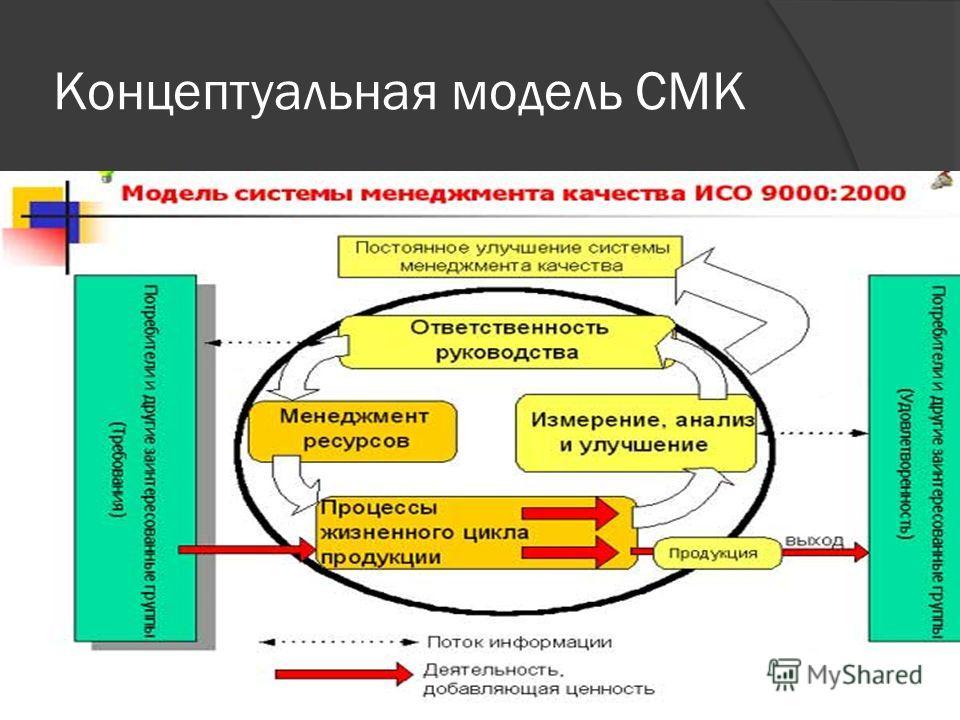 Концептуальная модель СМК