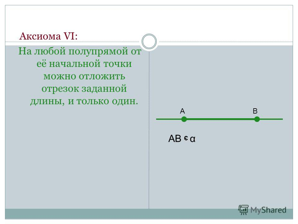 Аксиома VI: На любой полупрямой от её начальной точки можно отложить отрезок заданной длины, и только один. АВ АВ α Э