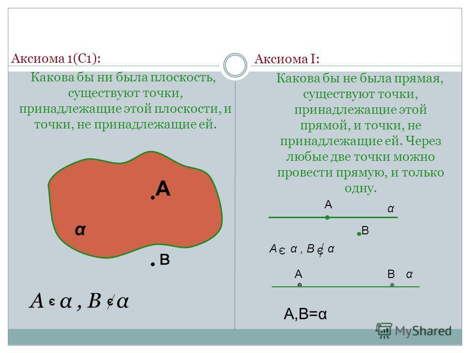 Аксиома 1(С1): Какова бы ни была плоскость, существуют точки, принадлежащие этой плоскости, и точки, не принадлежащие ей. А α, В α α Α в ЭЭ Аксиома I: Какова бы не была прямая, существуют точки, принадлежащие этой прямой, и точки, не принадлежащие ей