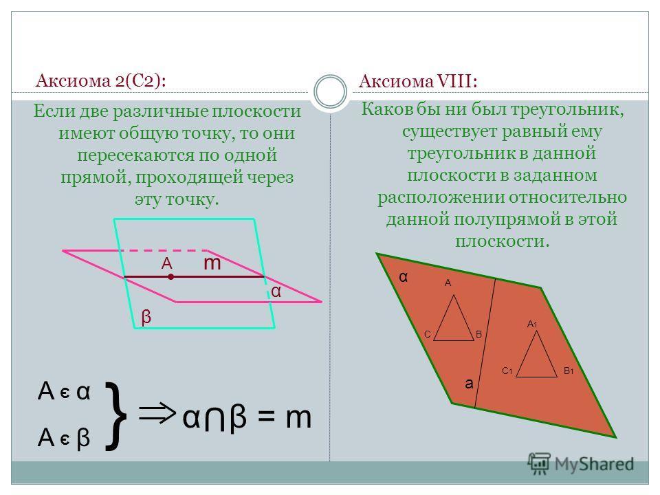 Аксиома 2(С2): Если две различные плоскости имеют общую точку, то они пересекаются по одной прямой, проходящей через эту точку. β α Э Э } α β = m U m А А α А β Аксиома VIII: Каков бы ни был треугольник, существует равный ему треугольник в данной плос