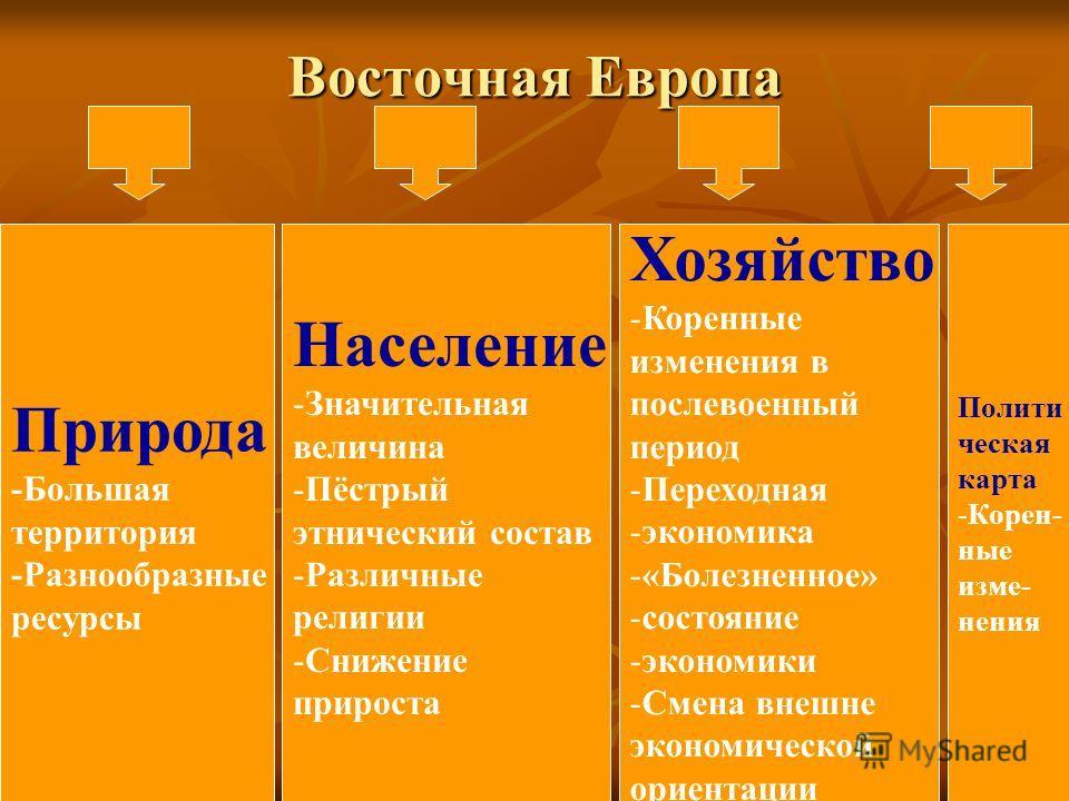 Восточная Европа Природа -Большая территория -Разнообразные ресурсы Население -Значительная величина -Пёстрый этнический состав -Различные религии -Снижение прироста Хозяйство -Коренные изменения в послевоенный период -Переходная -экономика -«Болезне
