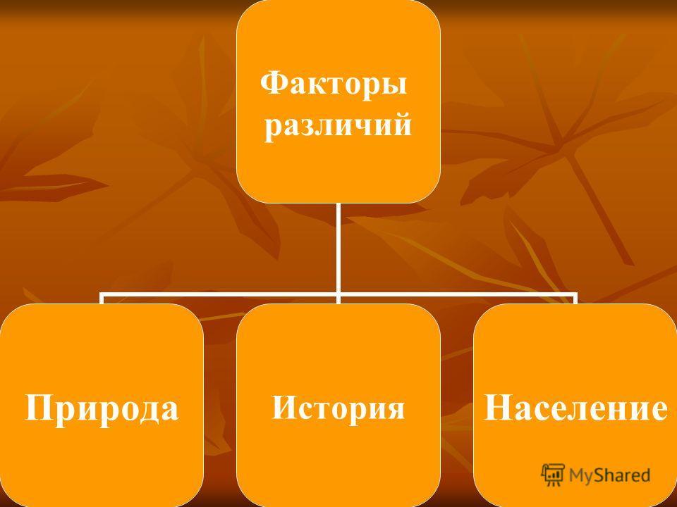 Факторы различий ПриродаИсторияНаселение