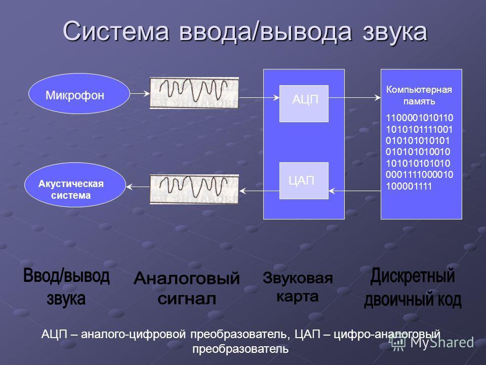 Система ввода/вывода звука Микрофон Акустическая система АЦП ЦАП Компьютерная память 1100001010110 1010101111001 010101010101 010101010010 101010101010 0001111000010 100001111 АЦП – аналого-цифровой преобразователь, ЦАП – цифро-аналоговый преобразова