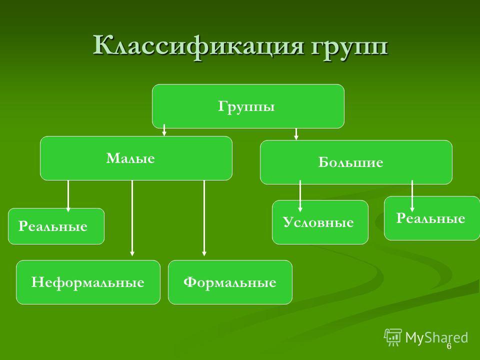 6 Классификация групп Группы НеформальныеФормальные Реальные Большие Малые Реальные Условные