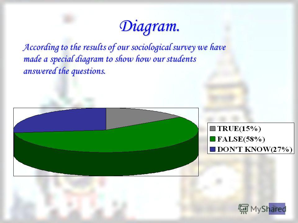 Diagram. According to the results of our sociological survey we have made a special diagram to show how our students answered the questions.