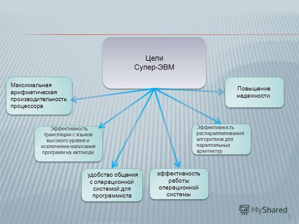 Цели Супер-ЭВМ Цели Супер-ЭВМ Максимальная арифметическая производительность процессора эффективность работы операционной системы удобство общения с операционной системой для программиста Эффективность трансляции с языков высокого уровня и исключение