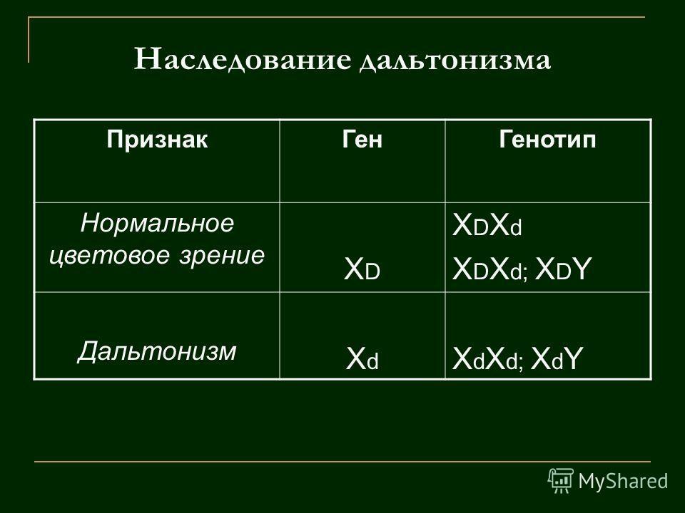 Наследование дальтонизма ПризнакГенГенотип Нормальное цветовое зрение XDXD X D X d X D X d; X D Y Дальтонизм XdXd X d X d; X d Y