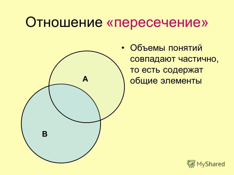 Отношение «пересечение» Объемы понятий совпадают частично, то есть содержат общие элементы А В