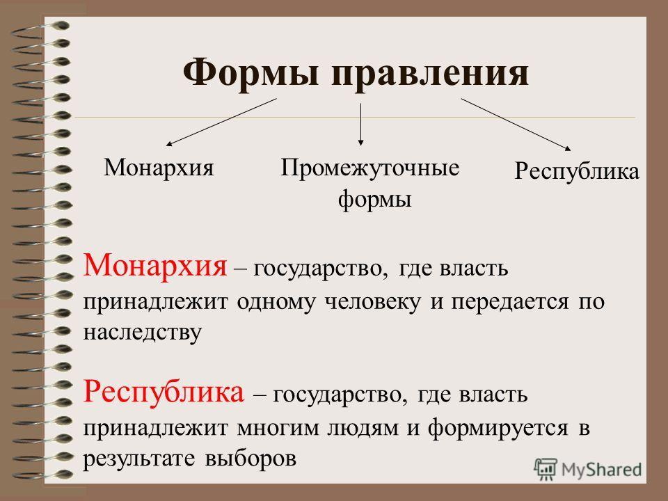 Формы правления Монархия Республика Промежуточные формы Монархия – государство, где власть принадлежит одному человеку и передается по наследству Республика – государство, где власть принадлежит многим людям и формируется в результате выборов