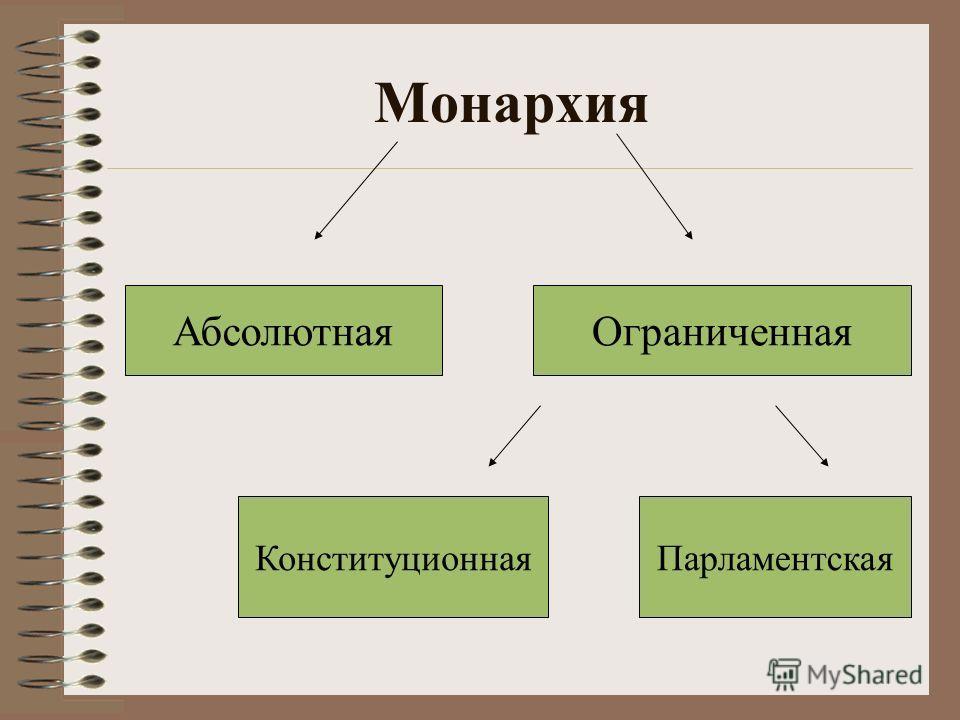 ПарламентскаяКонституционная ОграниченнаяАбсолютная Монархия