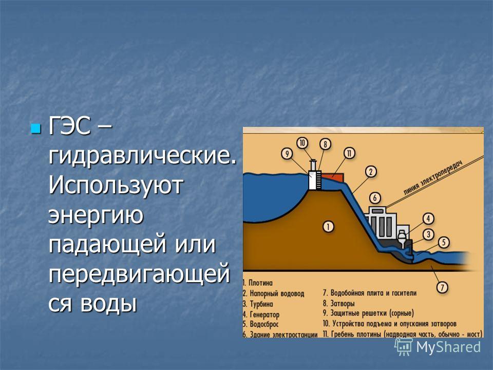 ГЭС – гидравлические. Используют энергию падающей или передвигающей ся воды ГЭС – гидравлические. Используют энергию падающей или передвигающей ся воды