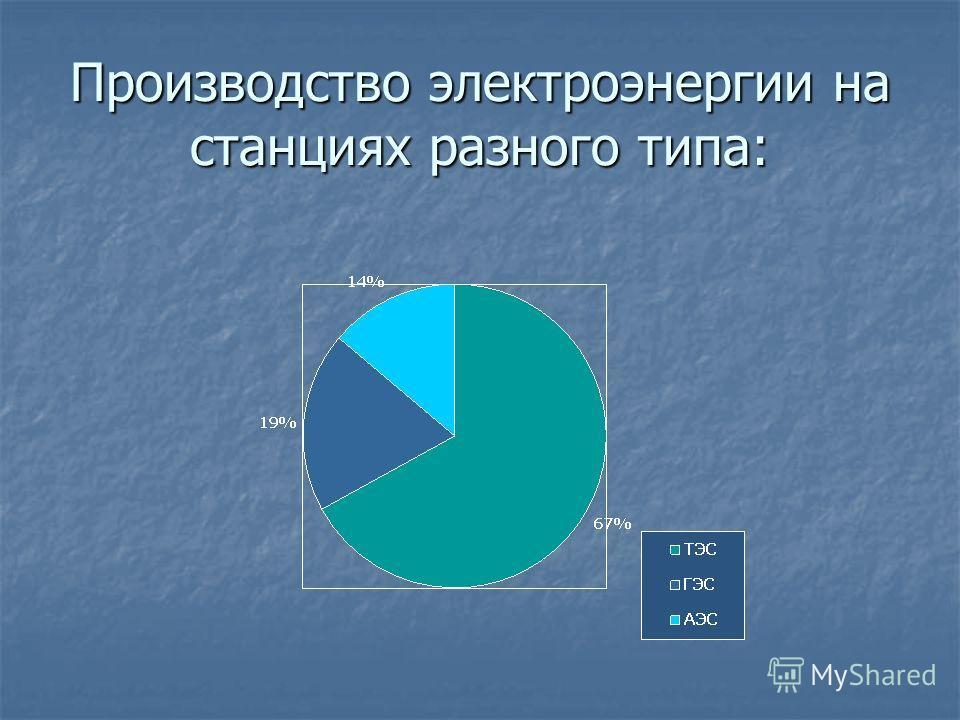 Производство электроэнергии на станциях разного типа: