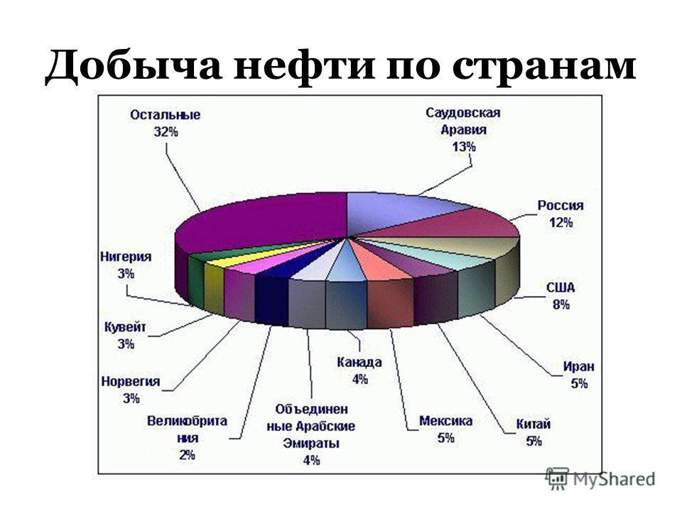 Добыча нефти по странам
