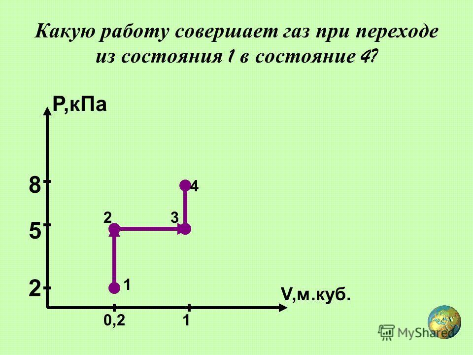 Какую работу совершает газ при переходе из состояния 1 в состояние 4? V,м.куб. Р,кПа 0,21 2 5 8 1 23 4