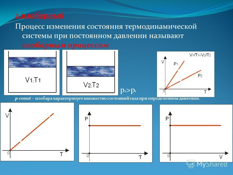 2.изобарный Процесс изменения состояния термодинамической системы при постоянном давлении называют изобарным процессом p 2 >p 1 p-const – изобара характеризует множество состояний газа при определенном давлении.