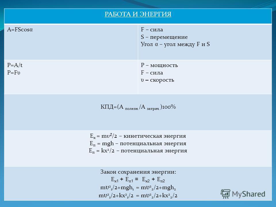 РАБОТА И ЭНЕРГИЯ A=FScos α F – сила S – перемещение Угол α – угол между F и S P=A/t P=F υ P – мощность F – сила υ – скорость КПД=(А полезн. /А затрач. )100% E к = mυ 2 /2 – кинетическая энергия E п = mgh – потенциальная энергия E п = kx 2 /2 – потенц