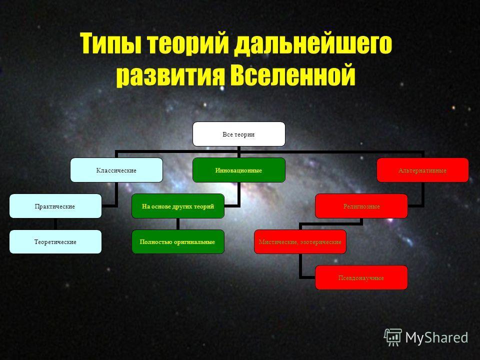 Типы теорий дальнейшего развития Вселенной Все теории Классические Практические Теоретические Инновационные На основе других теорий Полностью оригинальные Альтернативные Религиозные Мистические, эзотерические Псевдонаучные