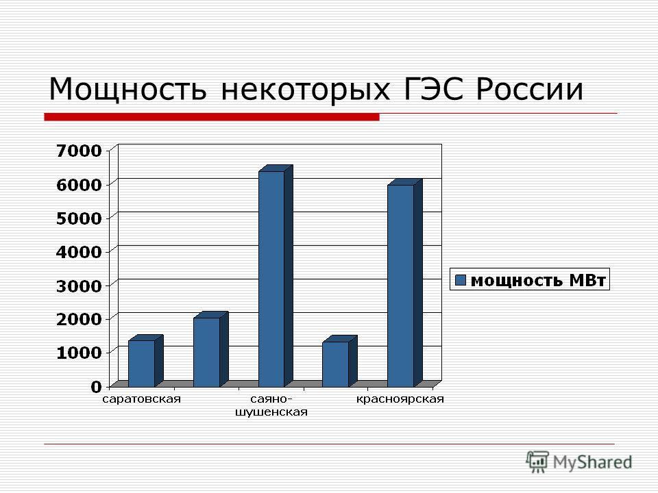 Мощность некоторых ГЭС России