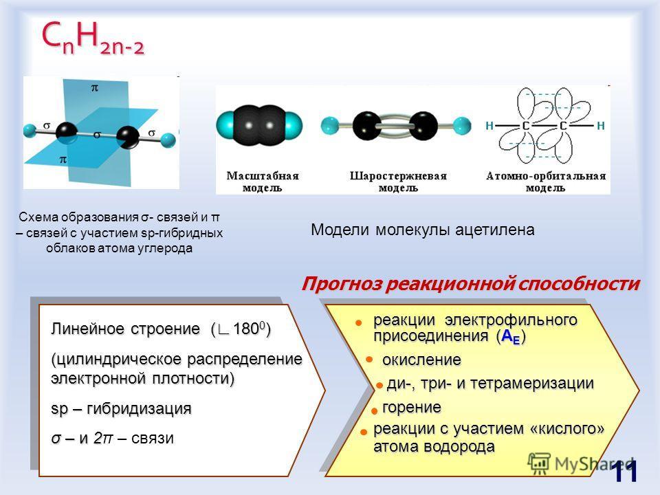 С n H 2n-2 Схема образования σ- связей и π – связей с участием sp-гибридных облаков атома углерода Модели молекулы ацетилена реакции электрофильного присоединения (A E ) окисление окисление ди-, три- и тетрамеризации ди-, три- и тетрамеризации горени