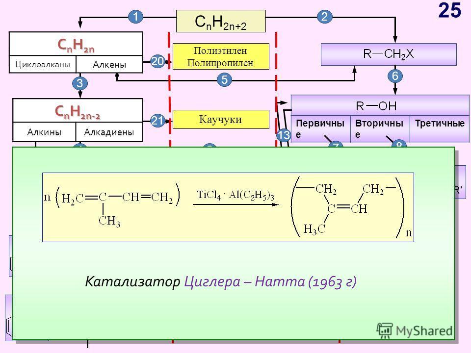 C n H 2n+2 C n H 2n ЦиклоалканыАлкены C n H 2n-2 АлкиныАлкадиены Первичны е Вторичны е Третичные C n H 2n-6 Арены, бензол Полиэтилен Полипропилен 12 C n H 2n Циклоалканы Алкены C n H 2n-2 АлкиныАлкадиены Каучуки 3 5 6 7 8 9 10 11 12 13 14 4 18 16 171