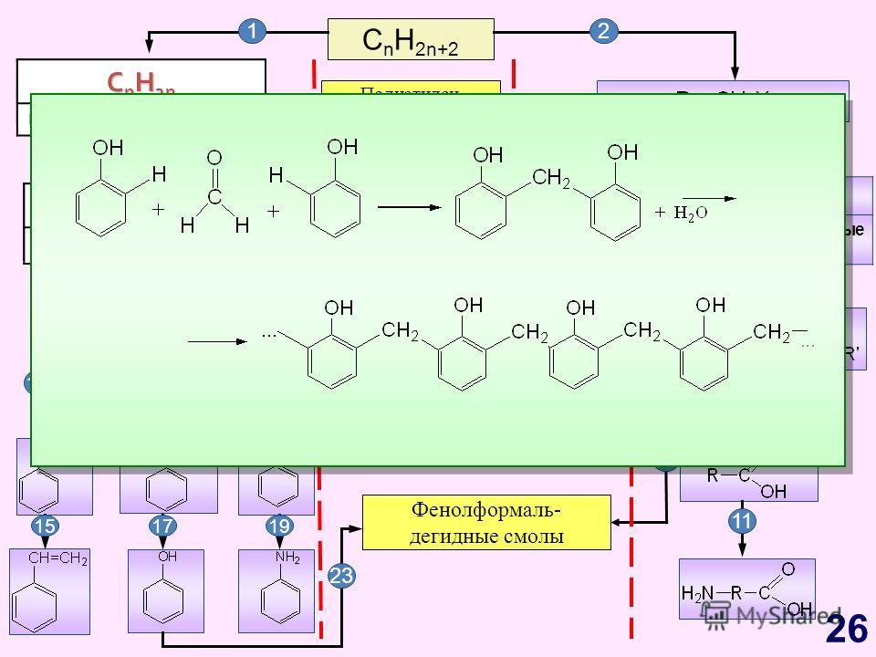 C n H 2n+2 C n H 2n ЦиклоалканыАлкены C n H 2n-2 АлкиныАлкадиены Первичн ые ВторичныеТретичные C n H 2n-6 Арены, бензол Полиэтилен Полипропилен Каучуки Жиры Фенолформаль- дегидные смолы 12 C n H 2n Циклоалканы Алкены C n H 2n-2 АлкиныАлкадиены 3 4 5