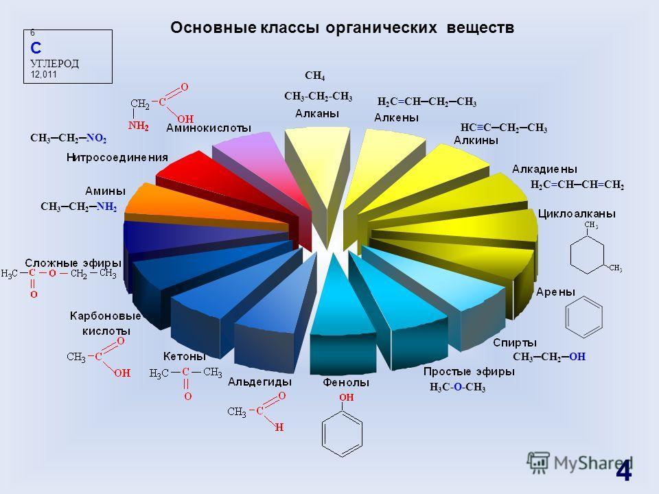 H 3 C-O-CH 3 CH 3 -CH 2 -CH 3 6 C УГЛЕРОД 12,011 Основные классы органических веществ H 2 C=CHCH 2 CH 3 HCCCH 2 CH 3 H 2 C=CHCH=CH 2 CH 3 CH 2OH CH 3 CH 2NH 2 CH 3 CH 2NO 2 CH 4 4