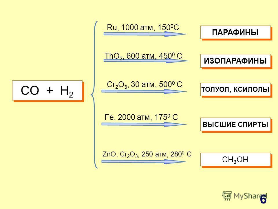 СO + H 2 Ru, 1000 атм, 150 0 C ThO 2, 600 атм, 450 0 C Cr 2 O 3, 30 атм, 500 0 C Fe, 2000 атм, 175 0 C ZnO, Cr 2 O 3, 250 атм, 280 0 C ПАРАФИНЫ ИЗОПАРАФИНЫ ТОЛУОЛ, КСИЛОЛЫ ВЫСШИЕ СПИРТЫ СH 3 OH 6