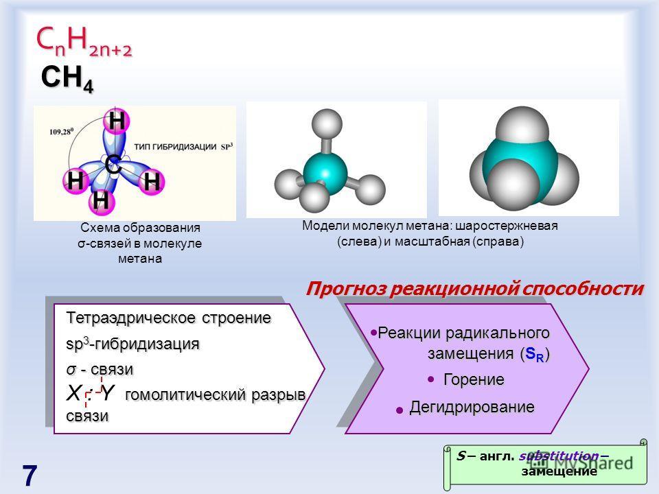 С n H 2n+2 Схема образования σ-связей в молекуле метана Модели молекул метана: шаростержневая (слева) и масштабная (справа) СH4СH4СH4СH4 Тетраэдрическое строение sp 3 -гибридизация σ - связи гомолитический разрыв связи X : Y гомолитический разрыв свя