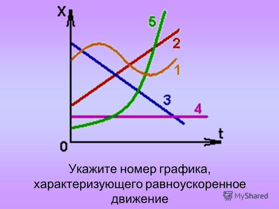 Укажите номер графика, характеризующего равноускоренное движение