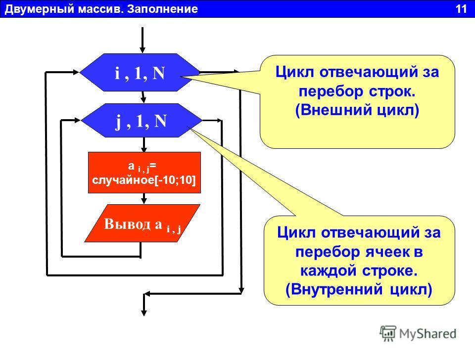 Двумерный массив. Заполнение 11 j, 1, N Вывод a i, j i, 1, N a i, j = случайное[-10;10] Цикл отвечающий за перебор строк. (Внешний цикл) Цикл отвечающий за перебор ячеек в каждой строке. (Внутренний цикл)