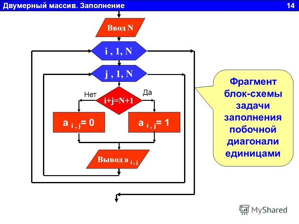 Двумерный массив. Заполнение 14 Фрагмент блок-схемы задачи заполнения побочной диагонали единицами j, 1, N Вывод a i, j i, 1, N a i, j = 0 Ввод N i+j=N+1 a i, j = 1 Да Нет