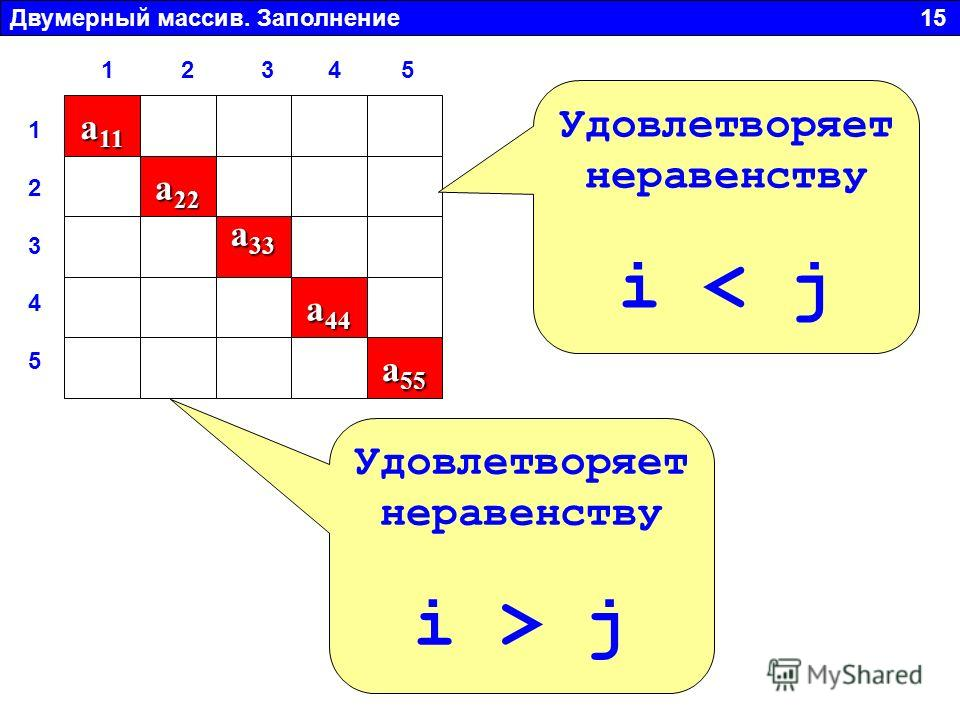 Двумерный массив. Заполнение 15 a 11 a 22 a 33 a 44 a 55 Удовлетворяет неравенству i < j Удовлетворяет неравенству i > j 1 2 3 4 51 2 3 4 5 1 2 3 4 5