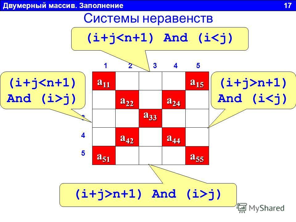 Двумерный массив. Заполнение 17 a 11 a 22 a 33 a 44 a 55 1 2 3 4 51 2 3 4 5 1 2 3 4 5 a 42 a51a51a51a51 a 24 a 15 (i+jj) (i+j j) Системы неравенств